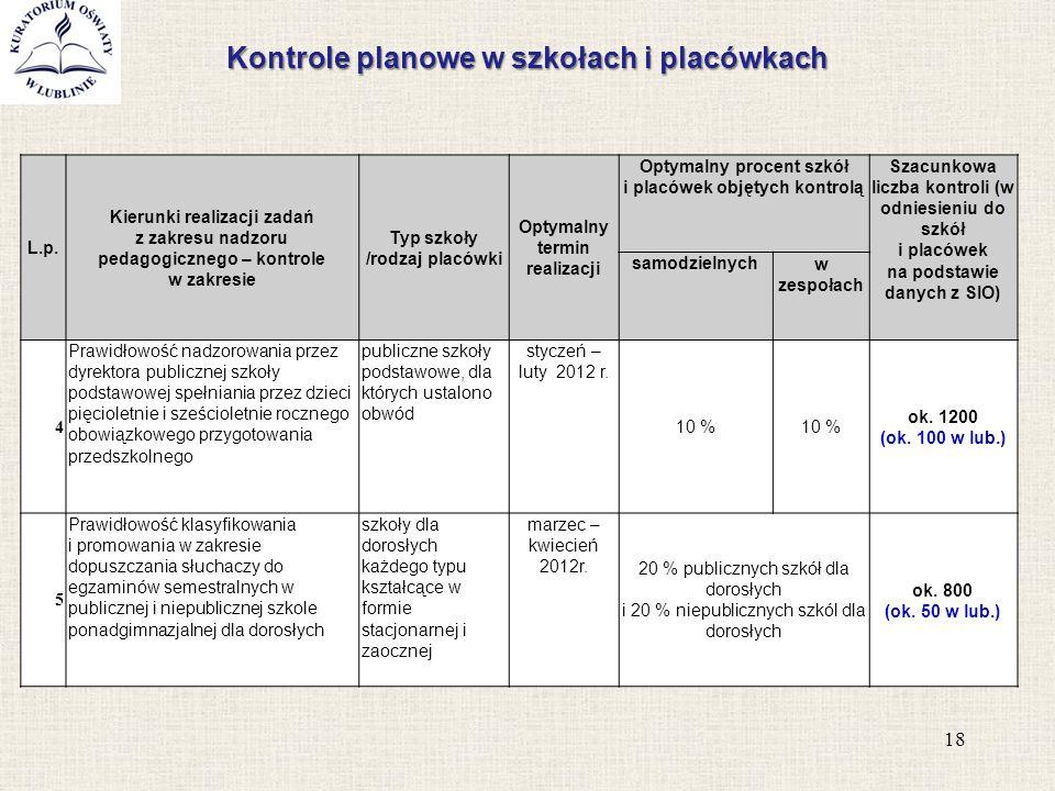 Kontrole planowe w szkołach i placówkach 18 L.p. Kierunki realizacji zadań z zakresu nadzoru pedagogicznego – kontrole w zakresie Typ szkoły /rodzaj p
