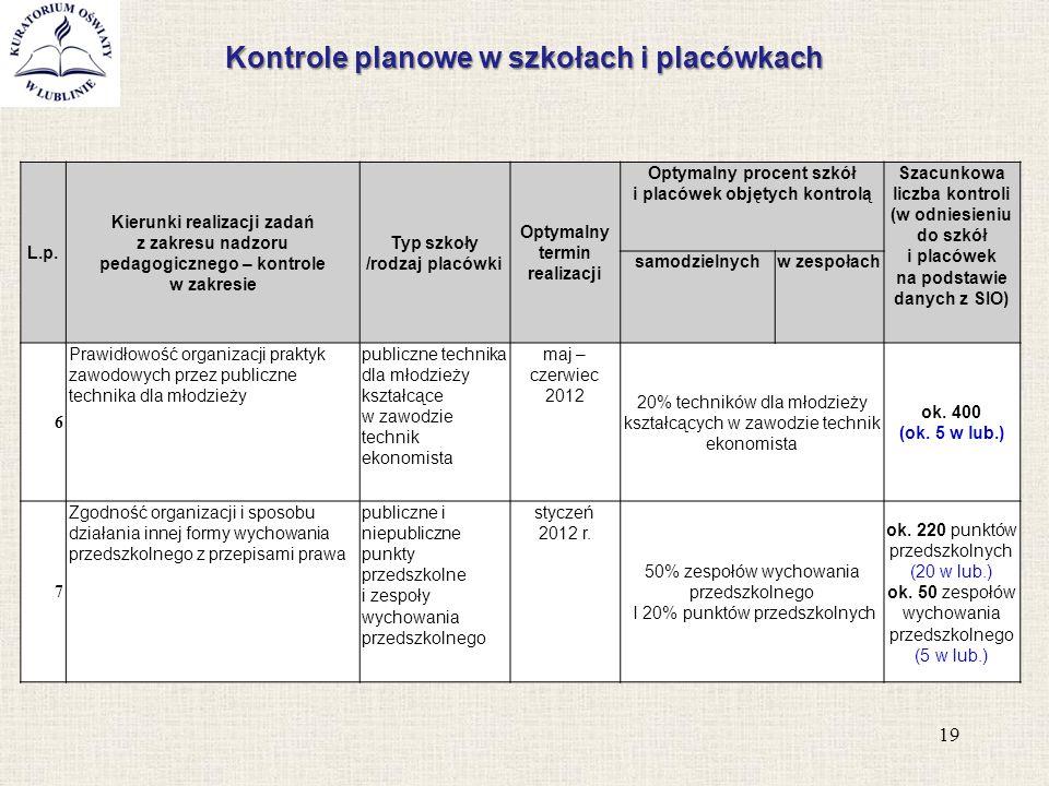 Kontrole planowe w szkołach i placówkach 19 L.p. Kierunki realizacji zadań z zakresu nadzoru pedagogicznego – kontrole w zakresie Typ szkoły /rodzaj p