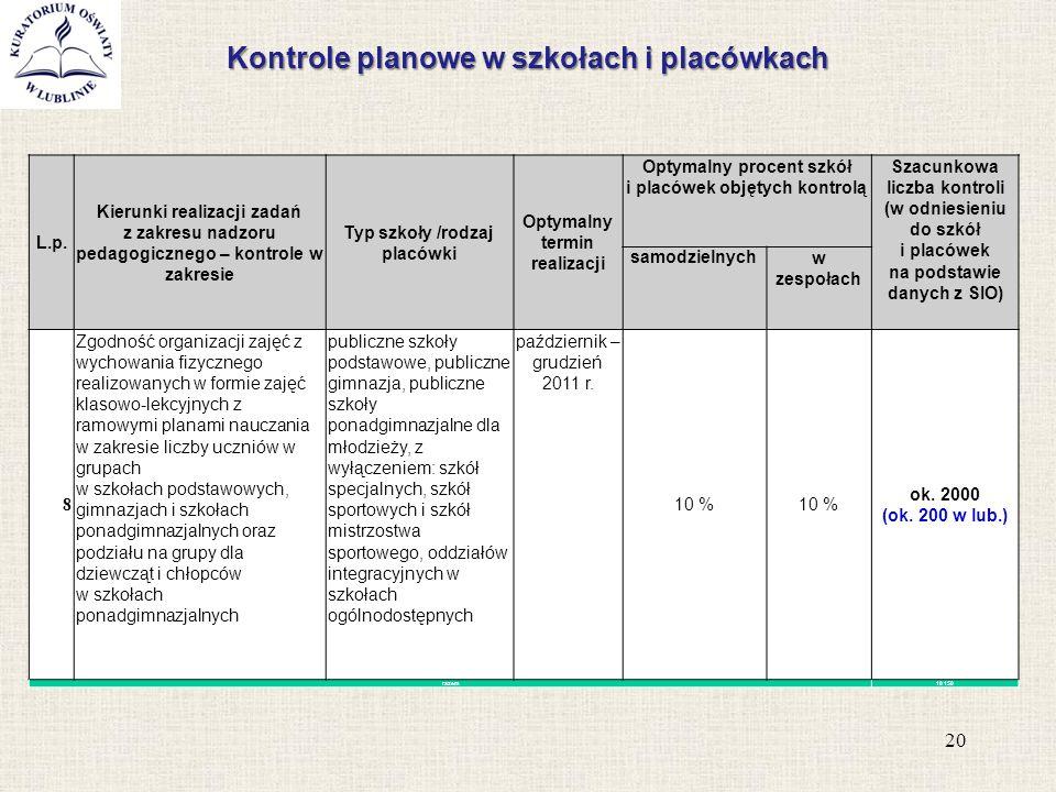 Kontrole planowe w szkołach i placówkach 20 L.p. Kierunki realizacji zadań z zakresu nadzoru pedagogicznego – kontrole w zakresie Typ szkoły /rodzaj p