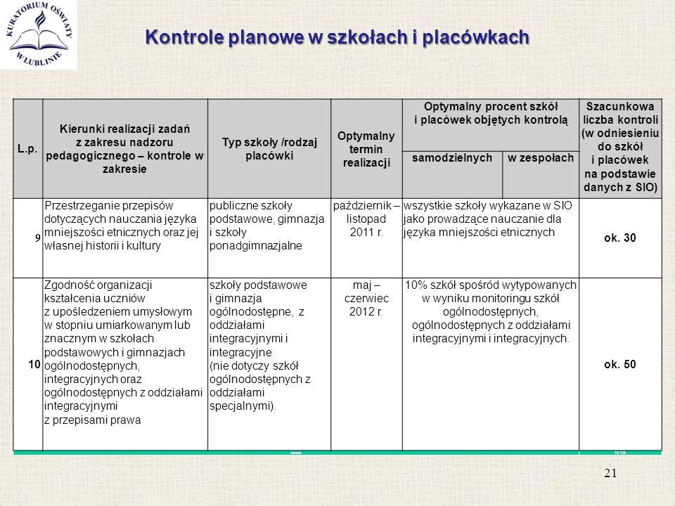 Kontrole planowe w szkołach i placówkach 21 L.p. Kierunki realizacji zadań z zakresu nadzoru pedagogicznego – kontrole w zakresie Typ szkoły /rodzaj p