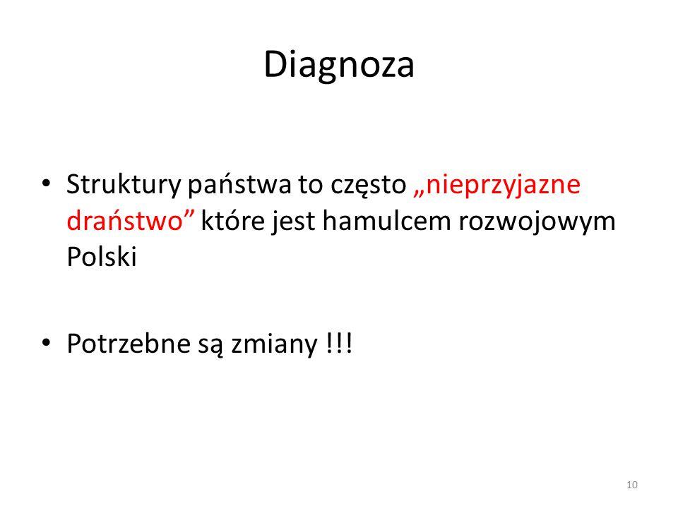 """Diagnoza Struktury państwa to często """"nieprzyjazne draństwo"""" które jest hamulcem rozwojowym Polski Potrzebne są zmiany !!! 10"""