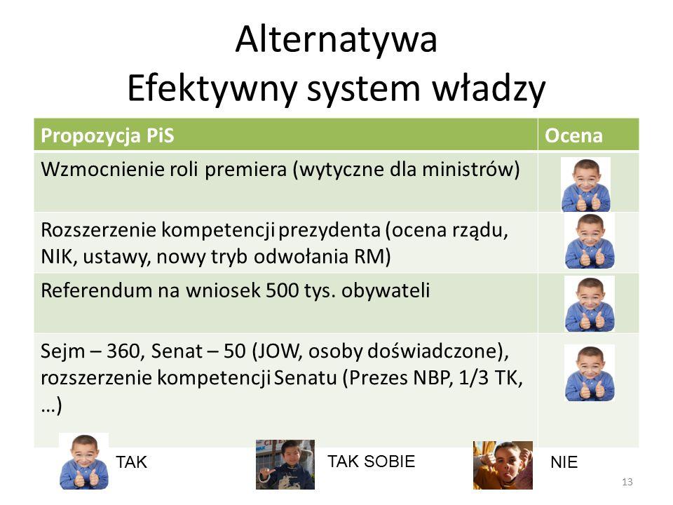 Alternatywa Efektywny system władzy 13 Propozycja PiSOcena Wzmocnienie roli premiera (wytyczne dla ministrów) Rozszerzenie kompetencji prezydenta (ocena rządu, NIK, ustawy, nowy tryb odwołania RM) Referendum na wniosek 500 tys.