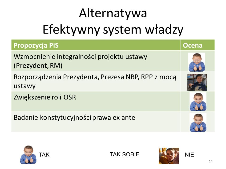 Alternatywa Efektywny system władzy 14 Propozycja PiSOcena Wzmocnienie integralności projektu ustawy (Prezydent, RM) Rozporządzenia Prezydenta, Prezes