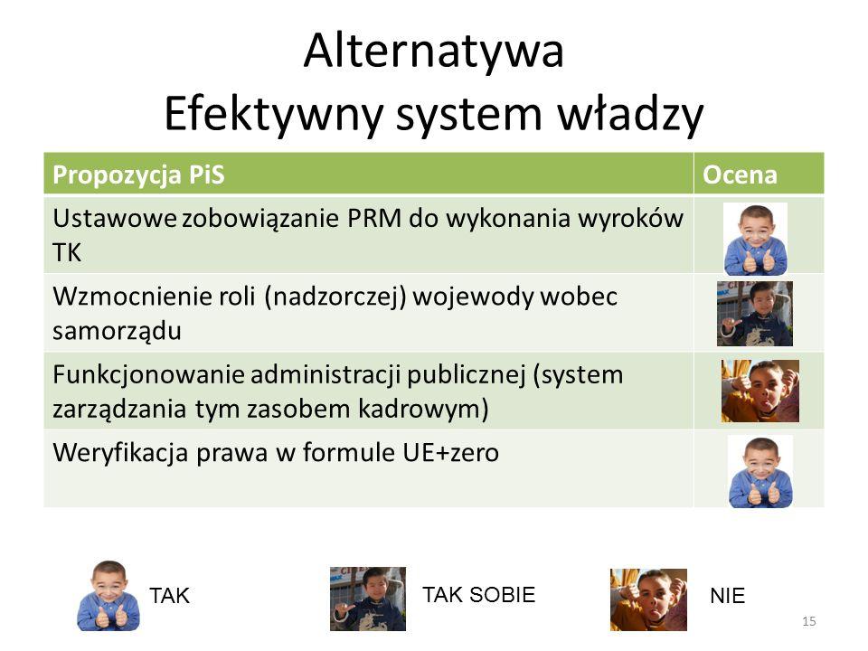Alternatywa Efektywny system władzy 15 Propozycja PiSOcena Ustawowe zobowiązanie PRM do wykonania wyroków TK Wzmocnienie roli (nadzorczej) wojewody wo