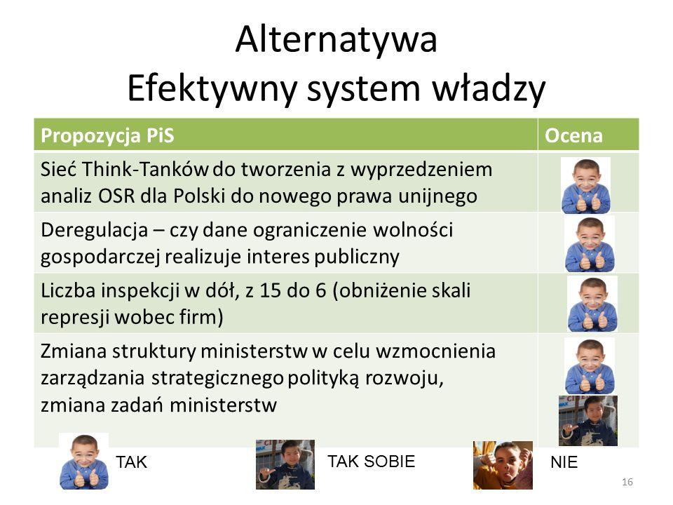 Alternatywa Efektywny system władzy 16 Propozycja PiSOcena Sieć Think-Tanków do tworzenia z wyprzedzeniem analiz OSR dla Polski do nowego prawa unijne