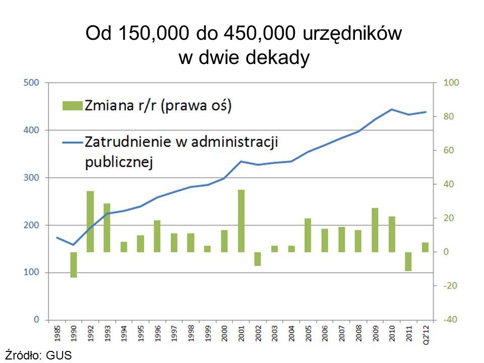 3 Źródło: GUS Od 150,000 do 450,000 urzędników w dwie dekady