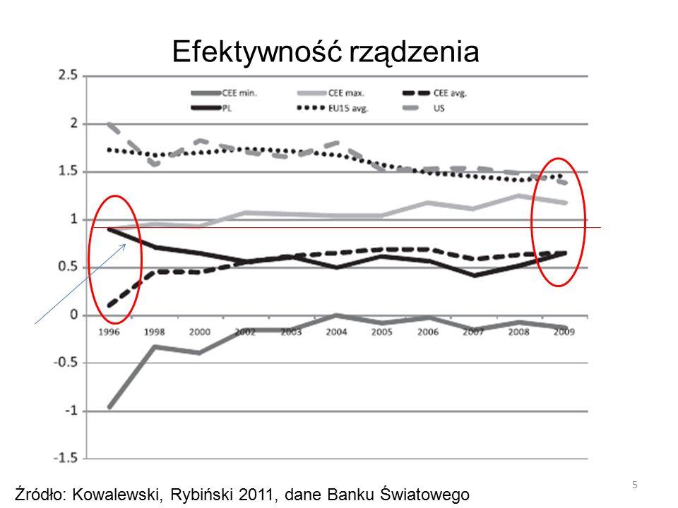 5 Źródło: Kowalewski, Rybiński 2011, dane Banku Światowego Efektywność rządzenia