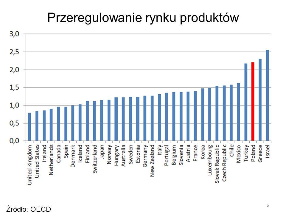 6 Źródło: OECD Przeregulowanie rynku produktów