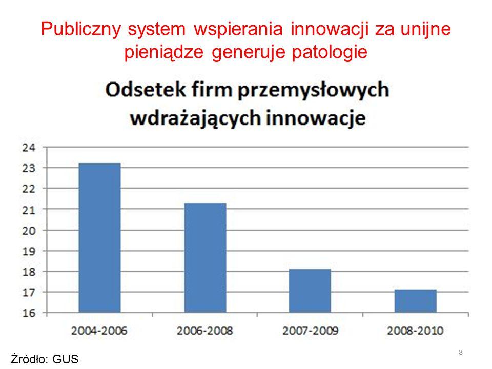 8 Źródło: GUS Publiczny system wspierania innowacji za unijne pieniądze generuje patologie