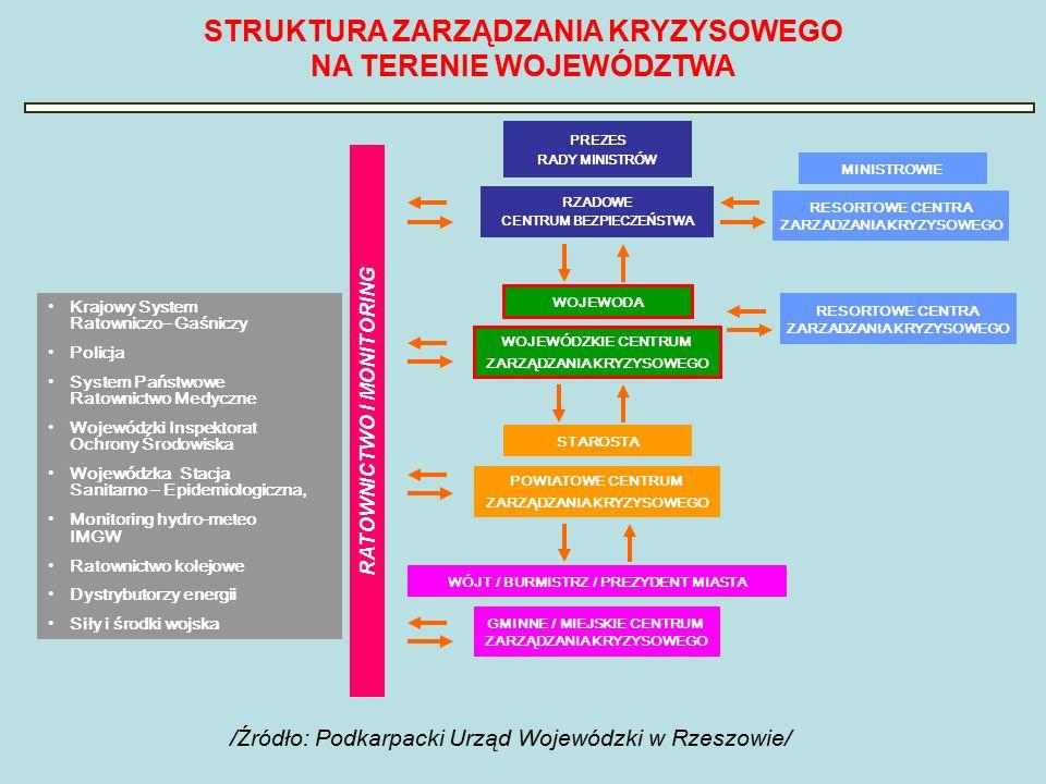 GMINNE / MIEJSKIE CENTRUM ZARZĄDZANIA KRYZYSOWEGO PREZES RADY MINISTRÓW RZADOWE CENTRUM BEZPIECZEŃSTWA WOJEWÓDZKIE CENTRUM ZARZĄDZANIA KRYZYSOWEGO WOJEWODA MINISTROWIE STAROSTA POWIATOWE CENTRUM ZARZĄDZANIA KRYZYSOWEGO WÓJT / BURMISTRZ / PREZYDENT MIASTA RESORTOWE CENTRA ZARZADZANIA KRYZYSOWEGO Krajowy System Ratowniczo– Gaśniczy Policja System Państwowe Ratownictwo Medyczne Wojewódzki Inspektorat Ochrony Środowiska Wojewódzka Stacja Sanitarno – Epidemiologiczna, Monitoring hydro-meteo IMGW Ratownictwo kolejowe Dystrybutorzy energii Siły i środki wojska RATOWNICTWO I MONITORING STRUKTURA ZARZĄDZANIA KRYZYSOWEGO NA TERENIE WOJEWÓDZTWA RESORTOWE CENTRA ZARZADZANIA KRYZYSOWEGO /Źródło: Podkarpacki Urząd Wojewódzki w Rzeszowie/
