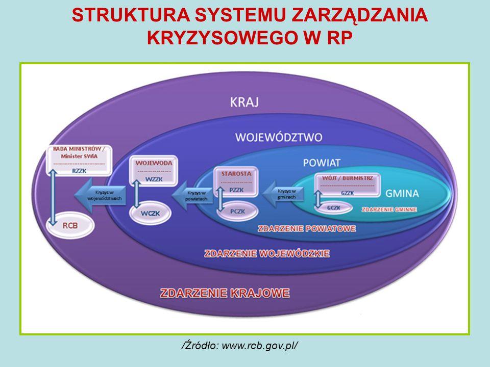 STRUKTURA SYSTEMU ZARZĄDZANIA KRYZYSOWEGO W RP /Źródło: www.rcb.gov.pl/