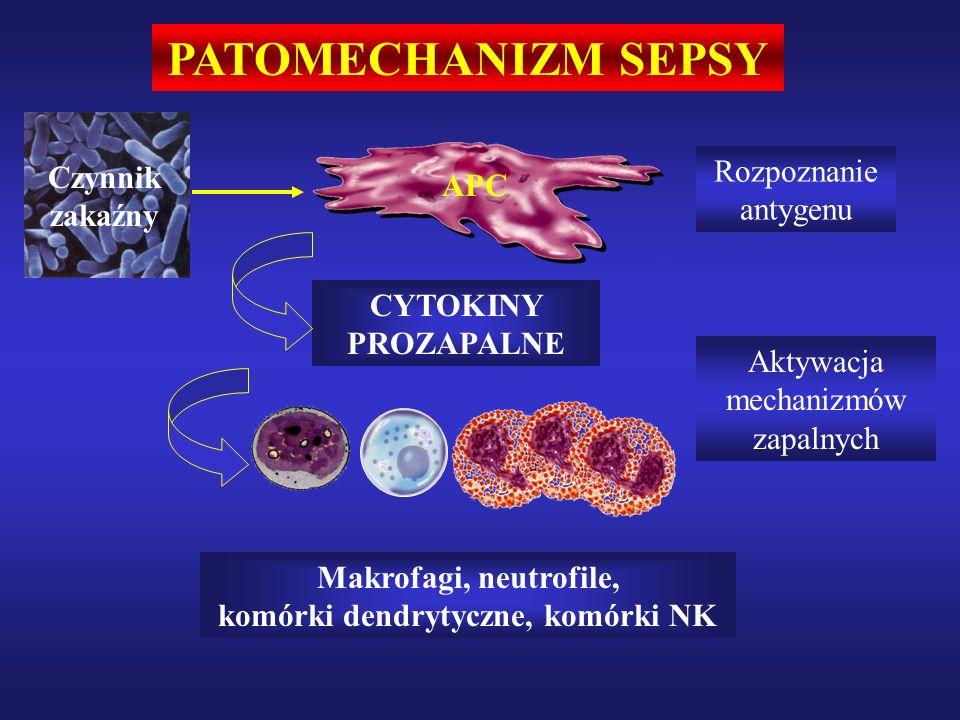 PATOMECHANIZM SEPSY CYTOKINY PROZAPALNE Aktywacja mechanizmów zapalnych Czynnik zakaźny APC Rozpoznanie antygenu Makrofagi, neutrofile, komórki dendrytyczne, komórki NK