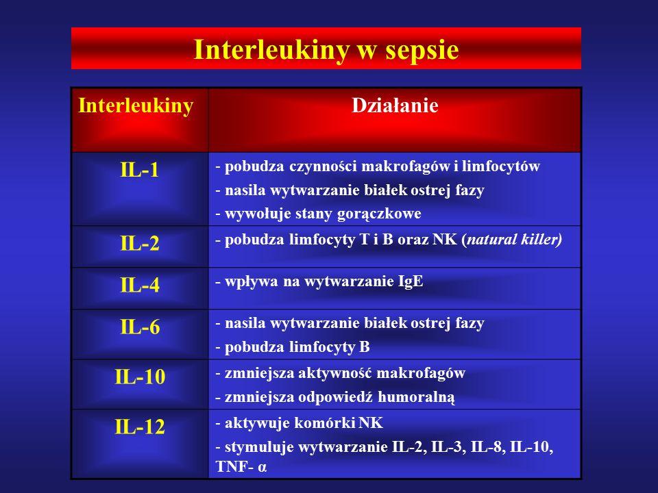 Interleukiny w sepsie Interleukiny Działanie IL-1 - pobudza czynności makrofagów i limfocytów - nasila wytwarzanie białek ostrej fazy - wywołuje stany gorączkowe IL-2 - pobudza limfocyty T i B oraz NK (natural killer) IL-4 - wpływa na wytwarzanie IgE IL-6 - nasila wytwarzanie białek ostrej fazy - pobudza limfocyty B IL-10 - zmniejsza aktywność makrofagów - zmniejsza odpowiedź humoralną IL-12 - aktywuje komórki NK - stymuluje wytwarzanie IL-2, IL-3, IL-8, IL-10, TNF- α