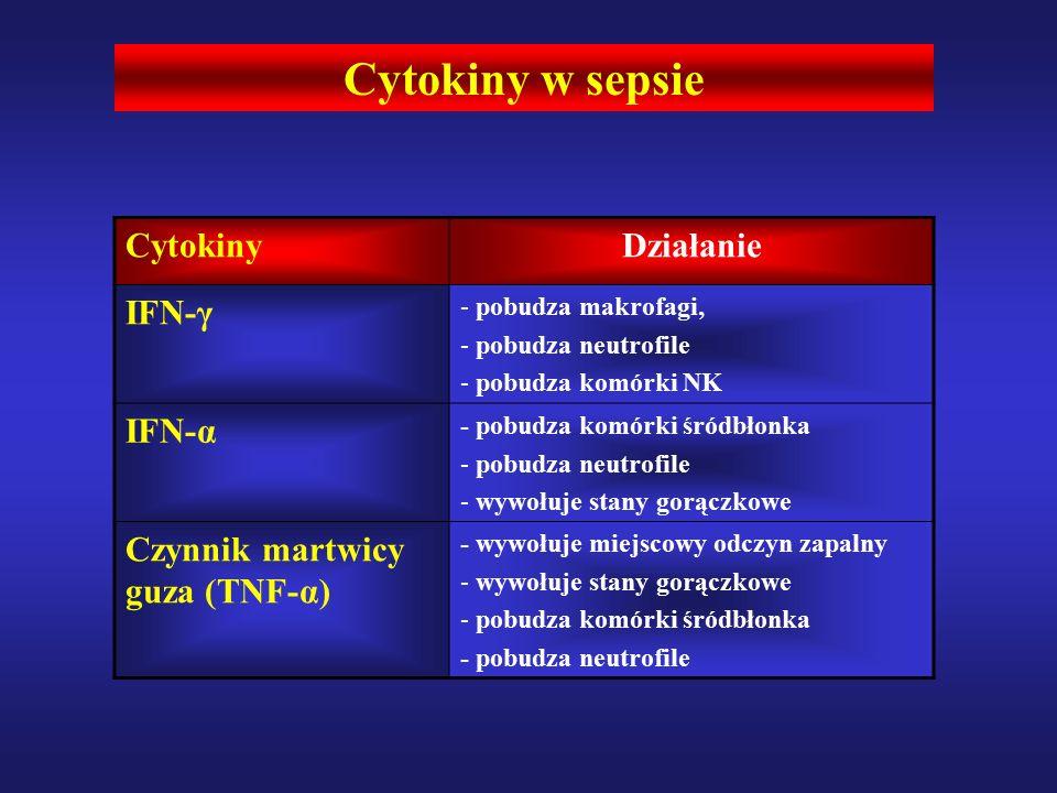 Cytokiny w sepsie CytokinyDziałanie IFN-γ - pobudza makrofagi, - pobudza neutrofile - pobudza komórki NK IFN-α - pobudza komórki śródbłonka - pobudza neutrofile - wywołuje stany gorączkowe Czynnik martwicy guza (TNF-α) - wywołuje miejscowy odczyn zapalny - wywołuje stany gorączkowe - pobudza komórki śródbłonka - pobudza neutrofile