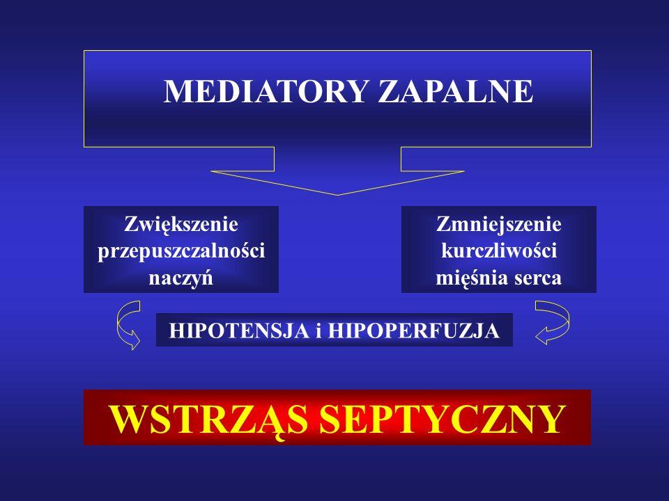 WSTRZĄS SEPTYCZNY MEDIATORY ZAPALNE Zwiększenie przepuszczalności naczyń Zmniejszenie kurczliwości mięśnia serca HIPOTENSJA i HIPOPERFUZJA