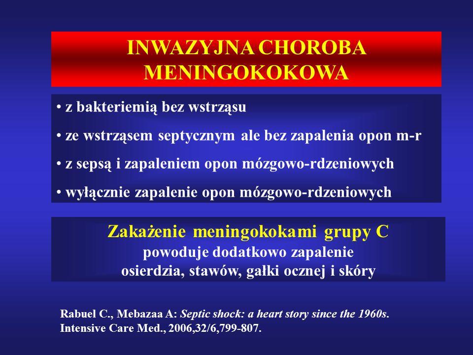 INWAZYJNA CHOROBA MENINGOKOKOWA z bakteriemią bez wstrząsu ze wstrząsem septycznym ale bez zapalenia opon m-r z sepsą i zapaleniem opon mózgowo-rdzeniowych wyłącznie zapalenie opon mózgowo-rdzeniowych Zakażenie meningokokami grupy C powoduje dodatkowo zapalenie osierdzia, stawów, gałki ocznej i skóry Rabuel C., Mebazaa A: Septic shock: a heart story since the 1960s.