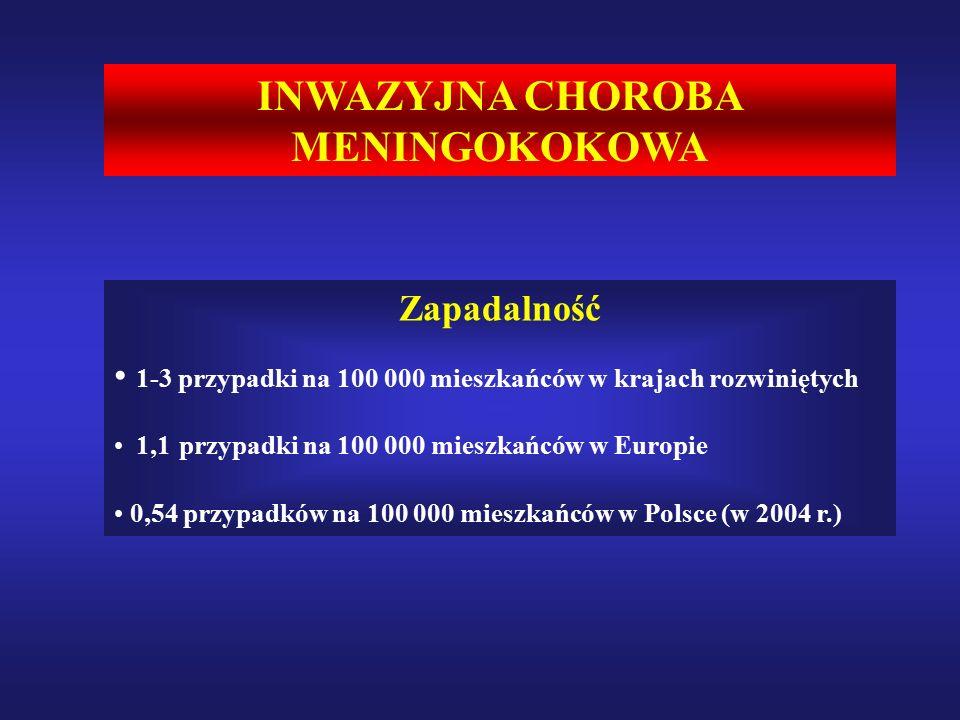 INWAZYJNA CHOROBA MENINGOKOKOWA Zapadalność 1-3 przypadki na 100 000 mieszkańców w krajach rozwiniętych 1,1 przypadki na 100 000 mieszkańców w Europie 0,54 przypadków na 100 000 mieszkańców w Polsce (w 2004 r.)