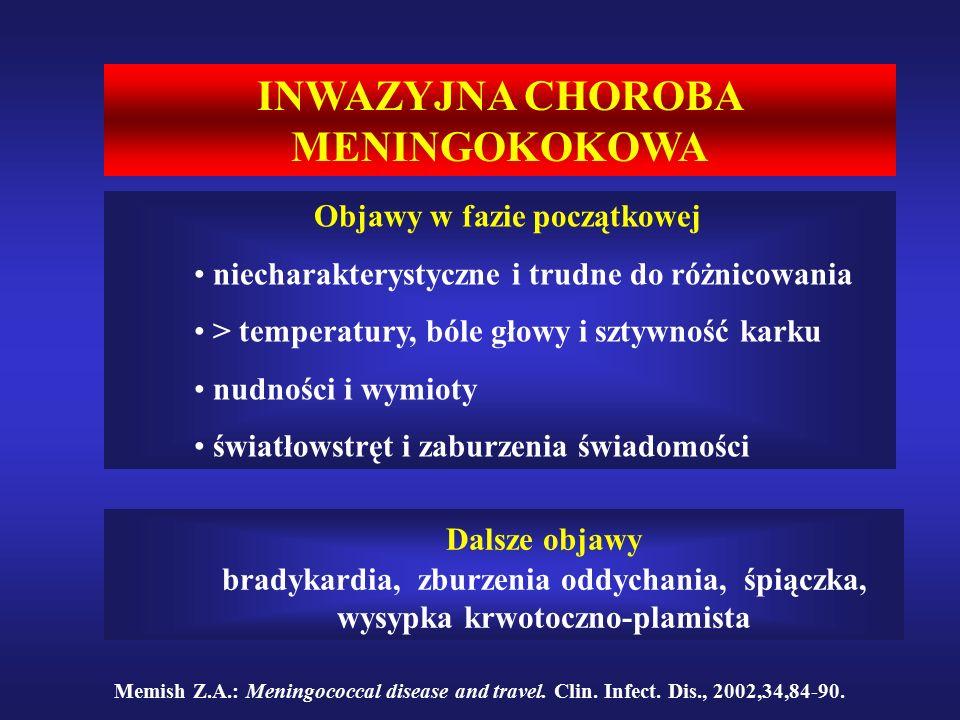 INWAZYJNA CHOROBA MENINGOKOKOWA Objawy w fazie początkowej niecharakterystyczne i trudne do różnicowania > temperatury, bóle głowy i sztywność karku nudności i wymioty światłowstręt i zaburzenia świadomości Dalsze objawy bradykardia, zburzenia oddychania, śpiączka, wysypka krwotoczno-plamista Memish Z.A.: Meningococcal disease and travel.