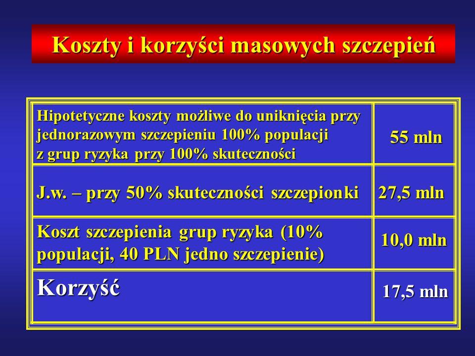 Koszty i korzyści masowych szczepień 17,5 mln Korzyść 10,0 mln Koszt szczepienia grup ryzyka (10% populacji, 40 PLN jedno szczepienie) 27,5 mln J.w.