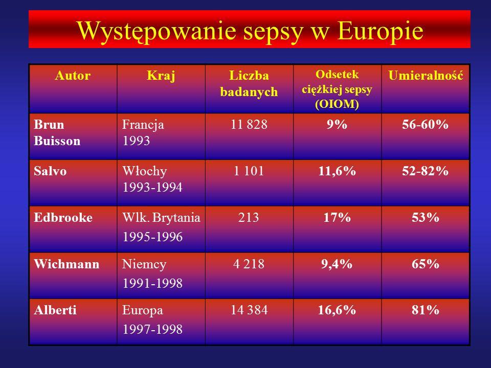AutorKrajLiczba badanych Odsetek ciężkiej sepsy (OIOM) Umieralność Brun Buisson Francja 1993 11 8289%56-60% SalvoWłochy 1993-1994 1 10111,6%52-82% EdbrookeWlk.