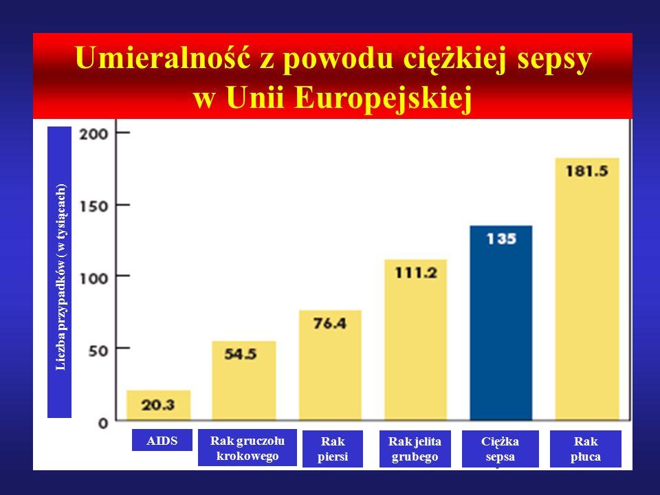Severe sepsis results in high rates of mortality 9,10,11 AIDS Rak jelita grubego Rak gruczołu krokowego Rak piersi Ciężka sepsa Rak płuca Umieralność z powodu ciężkiej sepsy w Unii Europejskiej Liczba przypadków ( w tysiącach)