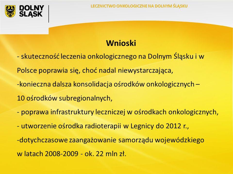 Wnioski - skuteczność leczenia onkologicznego na Dolnym Śląsku i w Polsce poprawia się, choć nadal niewystarczająca, -konieczna dalsza konsolidacja ośrodków onkologicznych – 10 ośrodków subregionalnych, - poprawa infrastruktury leczniczej w ośrodkach onkologicznych, - utworzenie ośrodka radioterapii w Legnicy do 2012 r., -dotychczasowe zaangażowanie samorządu wojewódzkiego w latach 2008-2009 - ok.