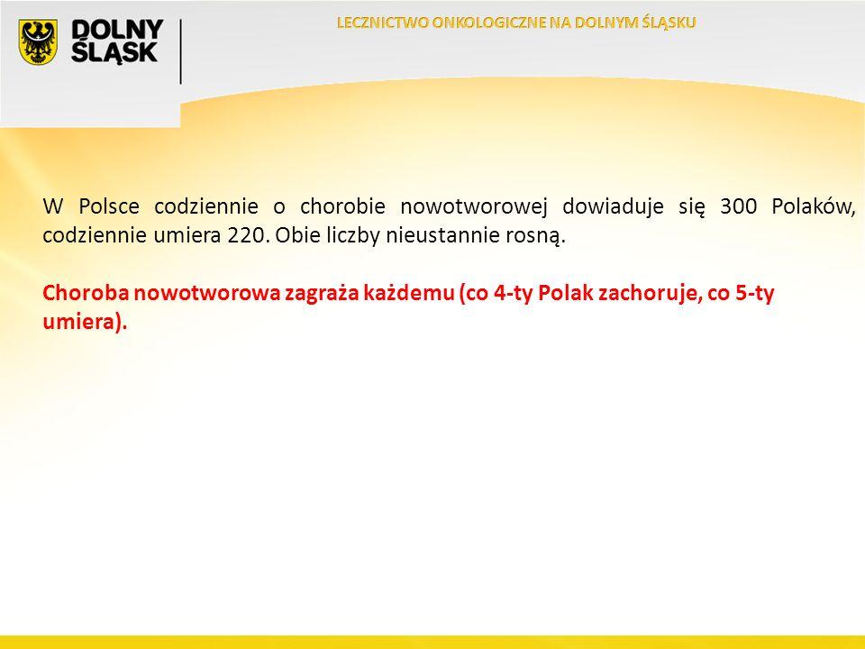 W Polsce codziennie o chorobie nowotworowej dowiaduje się 300 Polaków, codziennie umiera 220.