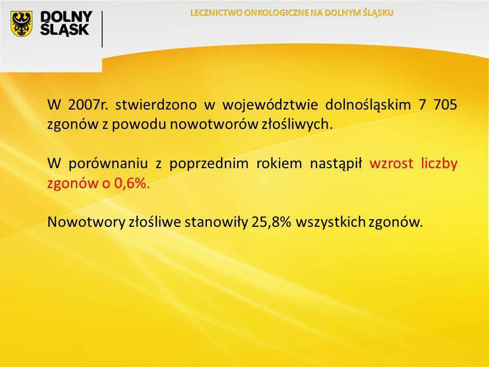 W 2007r. stwierdzono w województwie dolnośląskim 7 705 zgonów z powodu nowotworów złośliwych.