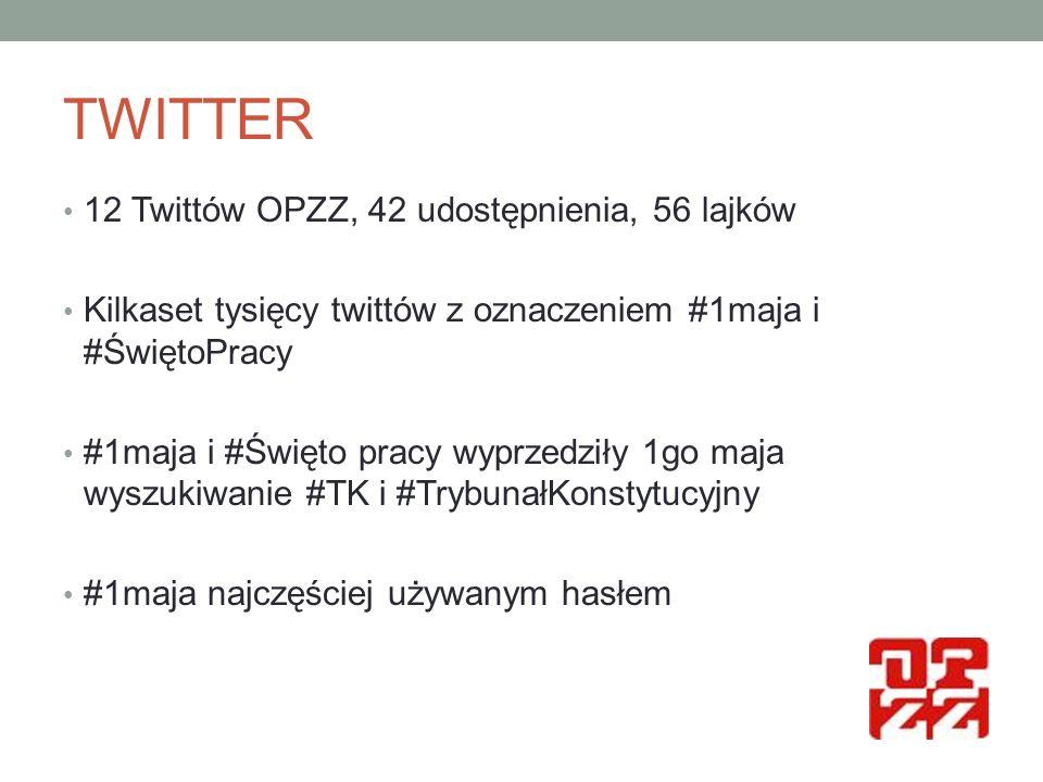 TWITTER 12 Twittów OPZZ, 42 udostępnienia, 56 lajków Kilkaset tysięcy twittów z oznaczeniem #1maja i #ŚwiętoPracy #1maja i #Święto pracy wyprzedziły 1go maja wyszukiwanie #TK i #TrybunałKonstytucyjny #1maja najczęściej używanym hasłem