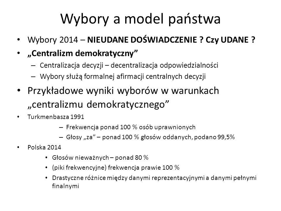 Wybory a model państwa Wybory 2014 – NIEUDANE DOŚWIADCZENIE .