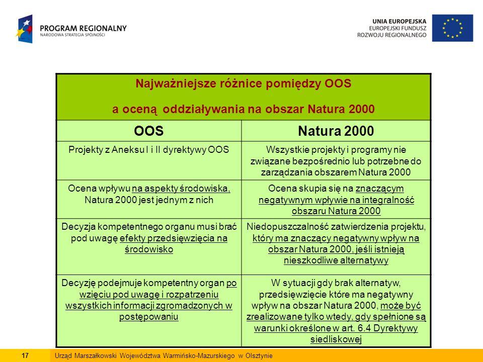 17 Urząd Marszałkowski Województwa Warmińsko-Mazurskiego w Olsztynie Najważniejsze różnice pomiędzy OOS a oceną oddziaływania na obszar Natura 2000 OOSNatura 2000 Projekty z Aneksu I i II dyrektywy OOSWszystkie projekty i programy nie związane bezpośrednio lub potrzebne do zarządzania obszarem Natura 2000 Ocena wpływu na aspekty środowiska, Natura 2000 jest jednym z nich Ocena skupia się na znaczącym negatywnym wpływie na integralność obszaru Natura 2000 Decyzja kompetentnego organu musi brać pod uwagę efekty przedsięwzięcia na środowisko Niedopuszczalność zatwierdzenia projektu, który ma znaczący negatywny wpływ na obszar Natura 2000, jeśli istnieją nieszkodliwe alternatywy Decyzję podejmuje kompetentny organ po wzięciu pod uwagę i rozpatrzeniu wszystkich informacji zgromadzonych w postępowaniu W sytuacji gdy brak alternatyw, przedsięwzięcie które ma negatywny wpływ na obszar Natura 2000, może być zrealizowane tylko wtedy, gdy spełnione są warunki określone w art.