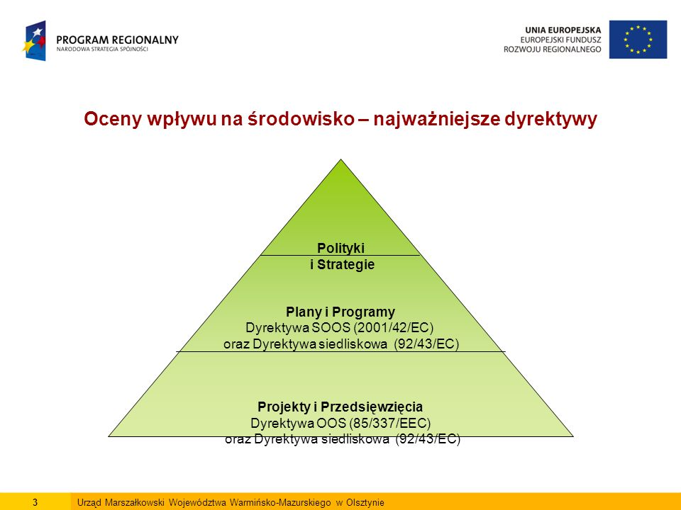 Oceny wpływu na środowisko – najważniejsze dyrektywy 3Urząd Marszałkowski Województwa Warmińsko-Mazurskiego w Olsztynie Polityki i Strategie Plany i Programy Dyrektywa SOOS (2001/42/EC) oraz Dyrektywa siedliskowa (92/43/EC) Projekty i Przedsięwzięcia Dyrektywa OOS (85/337/EEC) oraz Dyrektywa siedliskowa (92/43/EC)