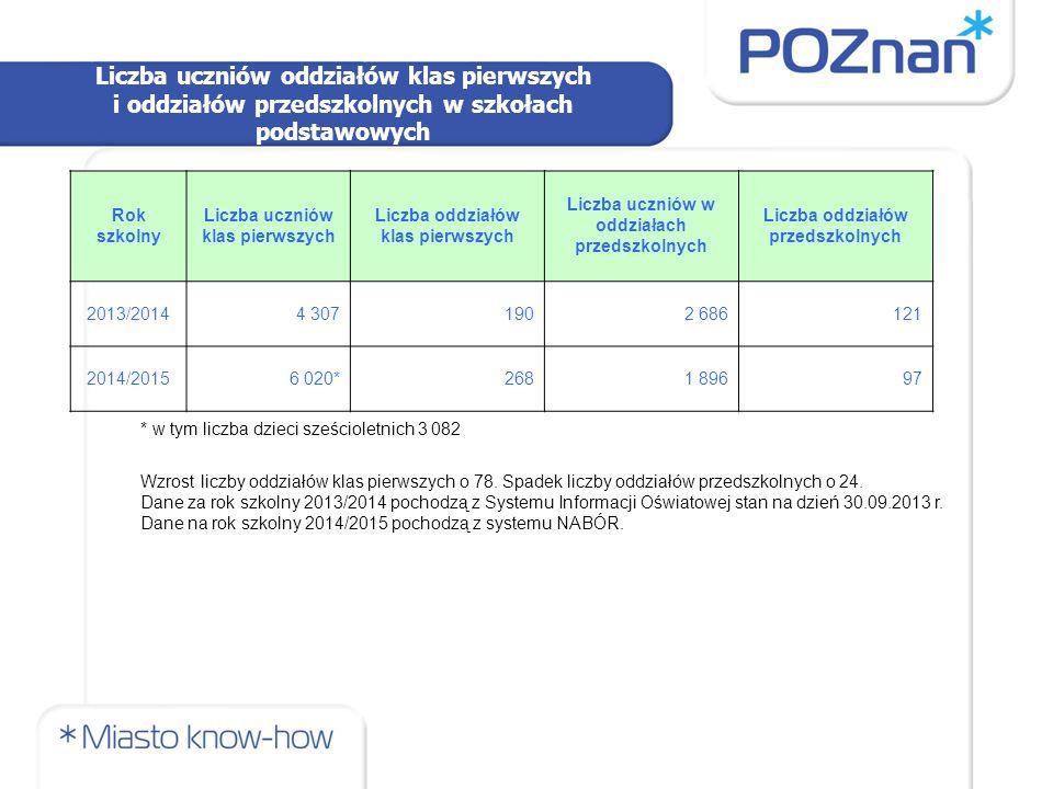 Liczba etatów zaplanowanych na rok szkolnym 2014/2015 Liczba etatów zaplanowanych na rok szkolny 2014/2015 (zatwierdzona liczba etatów w arkuszach organizacyjnych na dzień 31.05.2014 r.) etaty pedagogiczne: 8438 etaty urzędnicze i pomocniczo-obsługowe: 3274