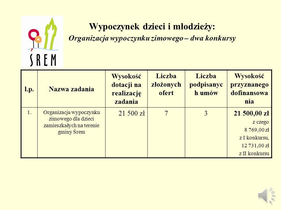 W ramach zadania: Prowadzenie punktu wydawania żywności z Wielkopolskiego Banku Żywności l.p.Nazwa organizacjiTytuł i krótki opis realizowanego zadaniaWysokość przyznanej dotacji 1.Fundacja Na Rzecz Rewaloryzacji Miasta Śrem Zadaniem objętych było łącznie 867 osób tj.