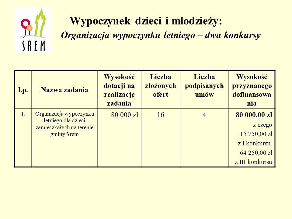 W ramach zadania pn. Organizacja wypoczynku zimowego dla dzieci i młodzieży, a w szczególności z grupy ryzyka gmina Śrem podpisała umowę z: l.p.Nazwa