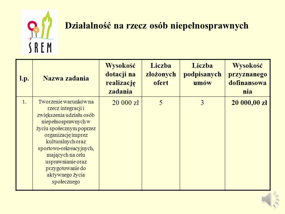 Organizacja wypoczynku letniego c.d. l.p.Nazwa organizacjiTytuł i krótki opis realizowanego zadaniaWysokość przyznanej dotacji 3.Towarzystwo Pomocy Po