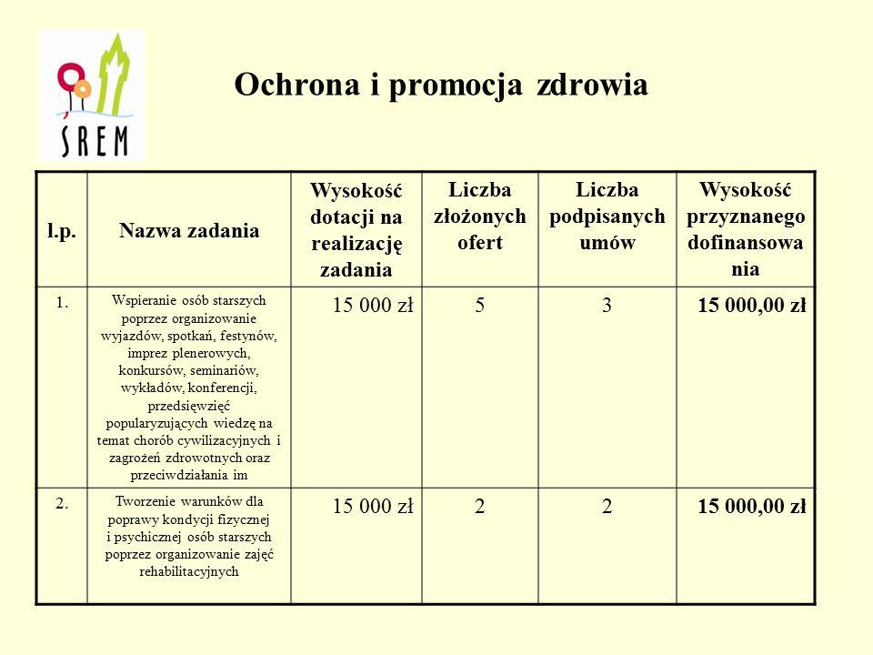 W ramach zadania pn. Tworzenie warunków na rzecz integracji i zwiększenia udziału osób niepełnosprawnych w życiu społecznym (…) gmina Śrem podpisała u