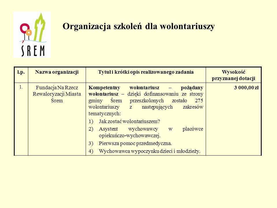 Promocja i organizacja wolontariatu l.p.Nazwa zadania Wysokość dotacji na realizację zadania Liczba złożonych ofert Liczba podpisanych umów Wysokość przyznanego dofinansowan ia 1.Organizacja szkoleń dla wolontariuszy 3 000,00 zł11