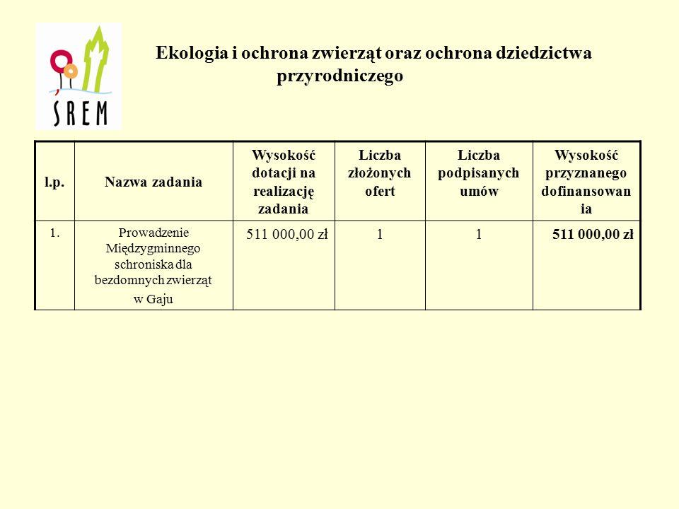 Organizacja szkoleń dla wolontariuszy l.p.Nazwa organizacjiTytuł i krótki opis realizowanego zadaniaWysokość przyznanej dotacji 1.