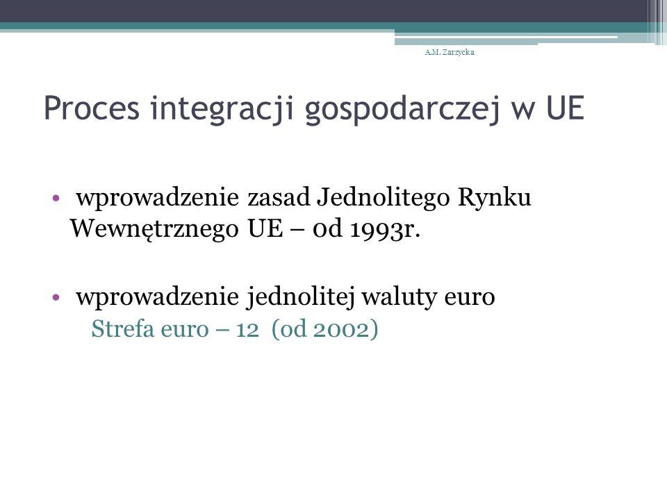 Proces integracji gospodarczej w UE wprowadzenie zasad Jednolitego Rynku Wewnętrznego UE – 0d 1993r.