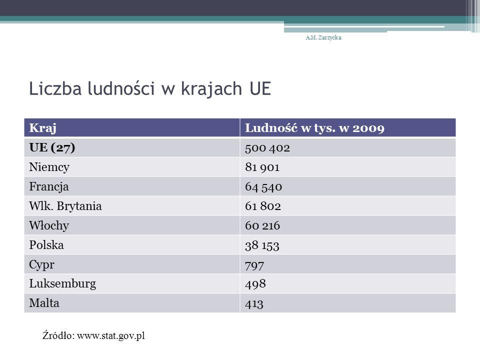 Liczba ludności w krajach UE KrajLudność w tys.