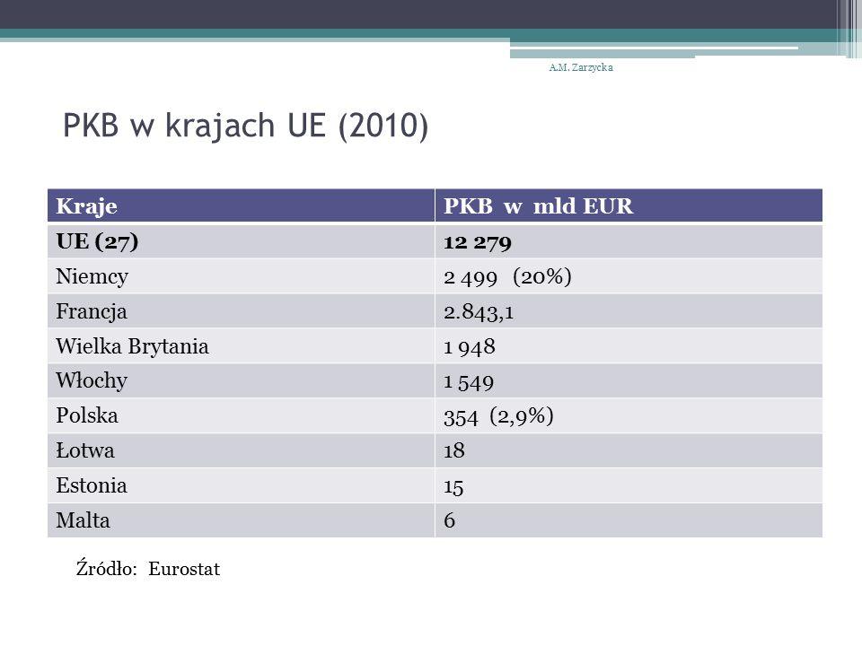 PKB w krajach UE (2010) KrajePKB w mld EUR UE (27)12 279 Niemcy2 499 (20%) Francja2.843,1 Wielka Brytania1 948 Włochy1 549 Polska354 (2,9%) Łotwa18 Estonia15 Malta6 A.M.