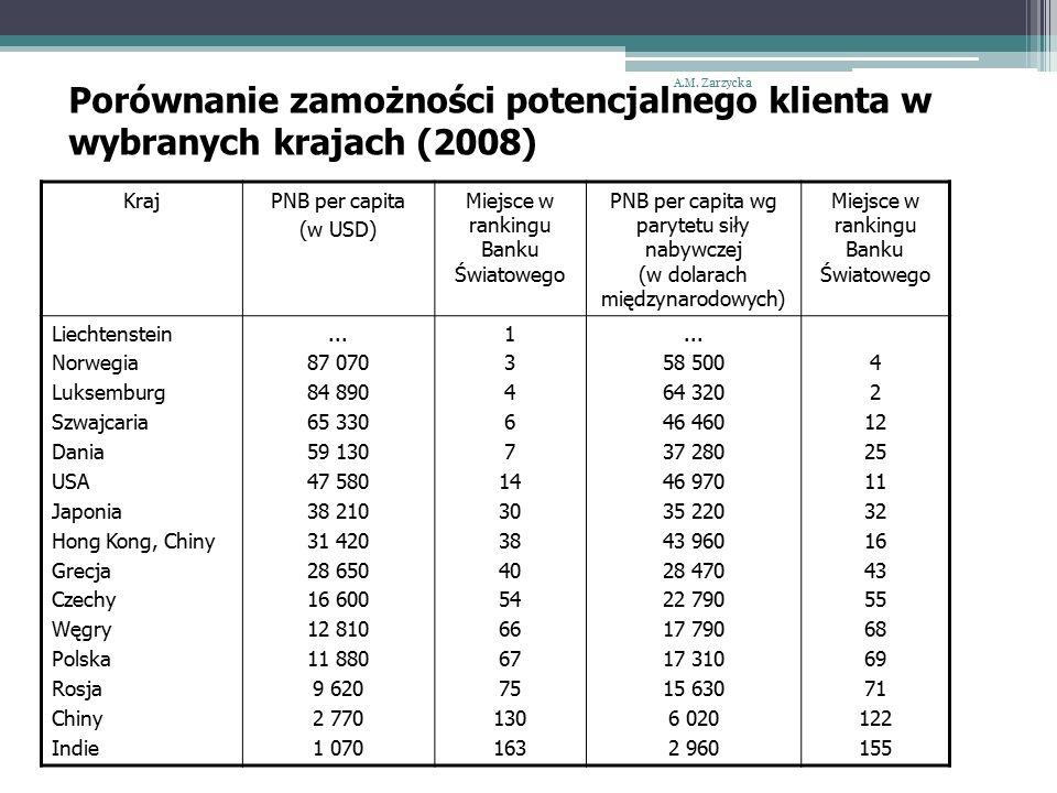 Porównanie zamożności potencjalnego klienta w wybranych krajach (2008) A.M.