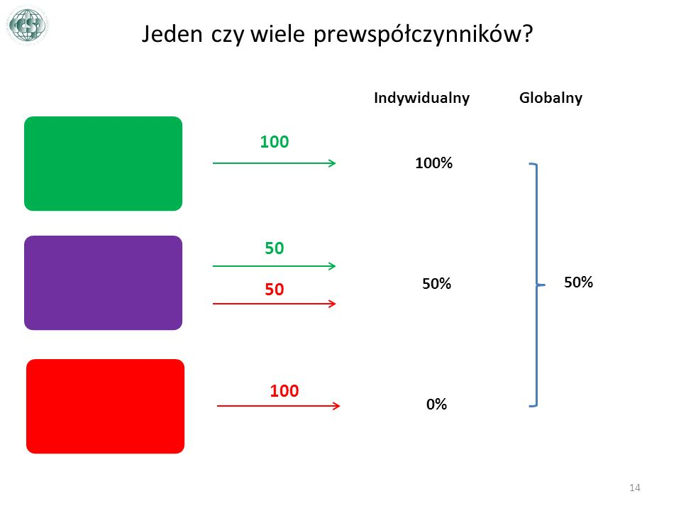 Jeden czy wiele prewspółczynników? 14 100 50 100 Indywidualny 100% 50% 0% Globalny 50%