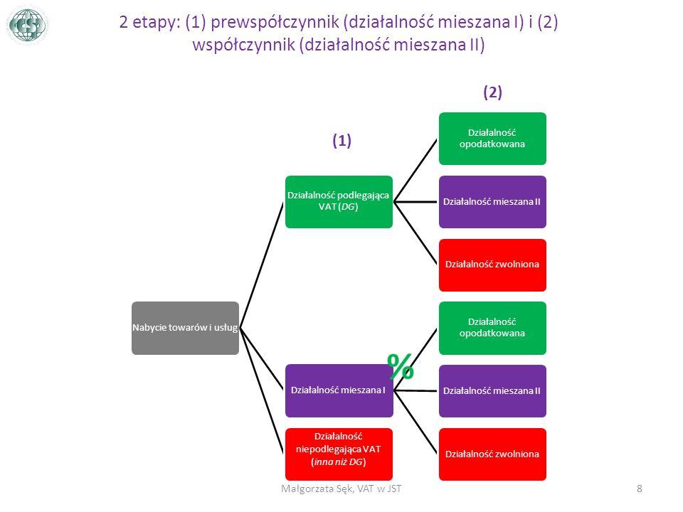 2 etapy: (1) prewspółczynnik (działalność mieszana I) i (2) współczynnik (działalność mieszana II) Nabycie towarów i usług Działalność podlegająca VAT (DG) Działalność opodatkowana Działalność mieszana IIDziałalność zwolnionaDziałalność mieszana I Działalność opodatkowana Działalność mieszana IIDziałalność zwolniona Działalność niepodlegająca VAT (inna niż DG) 8Małgorzata Sęk, VAT w JST (1) (2)