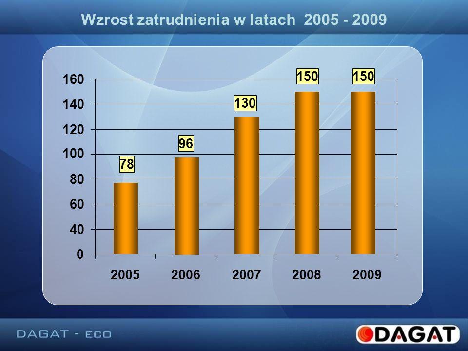Wzrost zatrudnienia w latach 2005 - 2009 0 40 60 80 120 140 160160 20052006200720082009 100 150 130 96 78 150