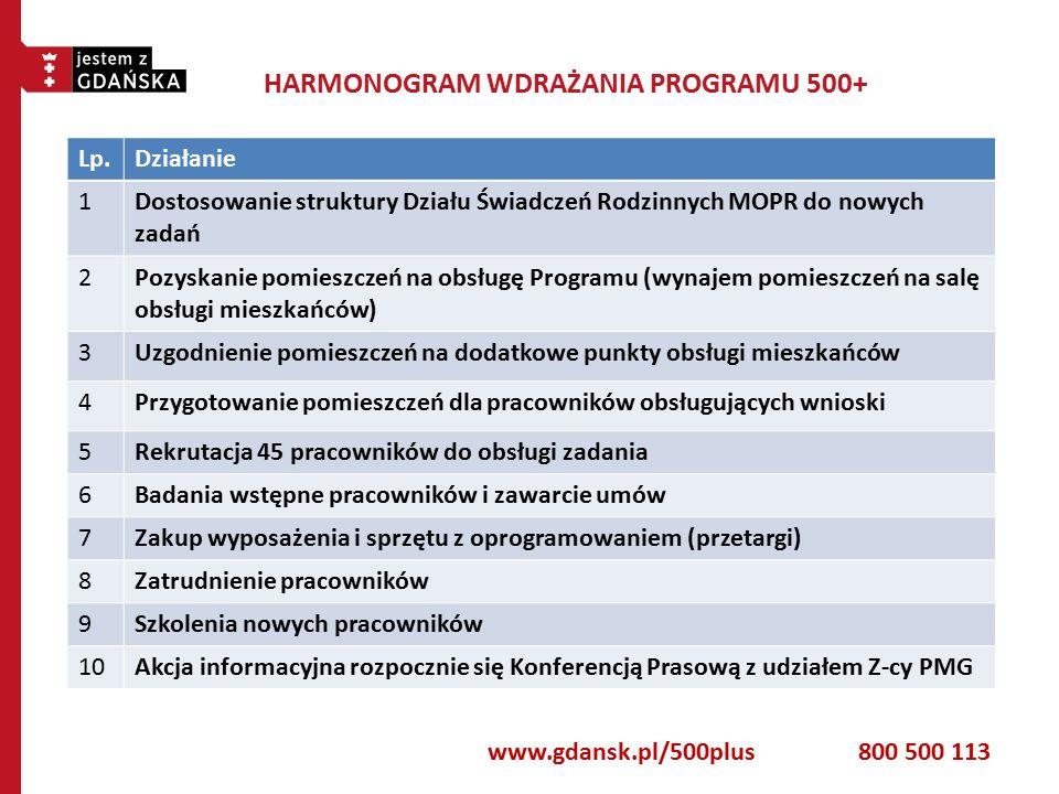 HARMONOGRAM WDRAŻANIA PROGRAMU 500+ Lp.Działanie 1 Dostosowanie struktury Działu Świadczeń Rodzinnych MOPR do nowych zadań 2 Pozyskanie pomieszczeń na obsługę Programu (wynajem pomieszczeń na salę obsługi mieszkańców) 3Uzgodnienie pomieszczeń na dodatkowe punkty obsługi mieszkańców 4Przygotowanie pomieszczeń dla pracowników obsługujących wnioski 5Rekrutacja 45 pracowników do obsługi zadania 6Badania wstępne pracowników i zawarcie umów 7Zakup wyposażenia i sprzętu z oprogramowaniem (przetargi) 8Zatrudnienie pracowników 9Szkolenia nowych pracowników 10Akcja informacyjna rozpocznie się Konferencją Prasową z udziałem Z-cy PMG www.gdansk.pl/500plus800 500 113