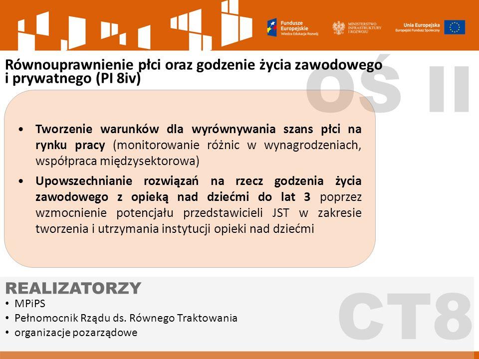OŚ II CT8 Równouprawnienie płci oraz godzenie życia zawodowego i prywatnego (PI 8iv) MPiPS Pełnomocnik Rządu ds.