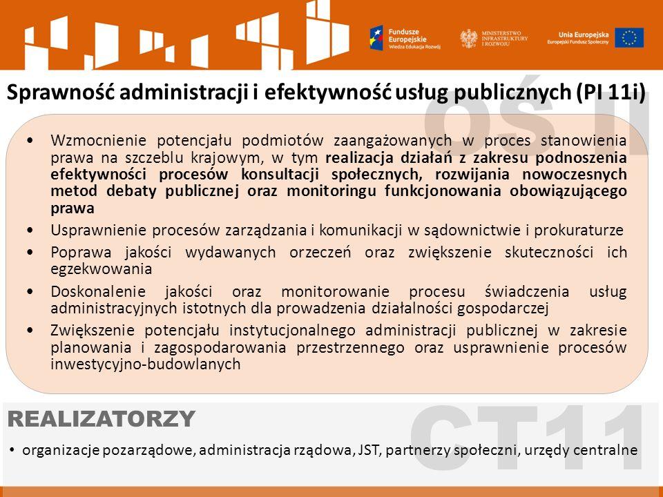 CT11 organizacje pozarządowe, administracja rządowa, JST, partnerzy społeczni, urzędy centralne REALIZATORZY OŚ II Sprawność administracji i efektywność usług publicznych (PI 11i) Wzmocnienie potencjału podmiotów zaangażowanych w proces stanowienia prawa na szczeblu krajowym, w tym realizacja działań z zakresu podnoszenia efektywności procesów konsultacji społecznych, rozwijania nowoczesnych metod debaty publicznej oraz monitoringu funkcjonowania obowiązującego prawa Usprawnienie procesów zarządzania i komunikacji w sądownictwie i prokuraturze Poprawa jakości wydawanych orzeczeń oraz zwiększenie skuteczności ich egzekwowania Doskonalenie jakości oraz monitorowanie procesu świadczenia usług administracyjnych istotnych dla prowadzenia działalności gospodarczej Zwiększenie potencjału instytucjonalnego administracji publicznej w zakresie planowania i zagospodarowania przestrzennego oraz usprawnienie procesów inwestycyjno-budowlanych