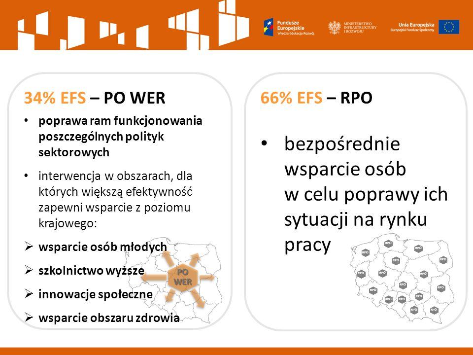 PO WER RPO 66% EFS – RPO bezpośrednie wsparcie osób w celu poprawy ich sytuacji na rynku pracy 34% EFS – PO WER poprawa ram funkcjonowania poszczególnych polityk sektorowych interwencja w obszarach, dla których większą efektywność zapewni wsparcie z poziomu krajowego:  wsparcie osób młodych  szkolnictwo wyższe  innowacje społeczne  wsparcie obszaru zdrowia
